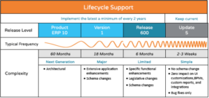 Significant Changes Coming to Epicor Support Policies