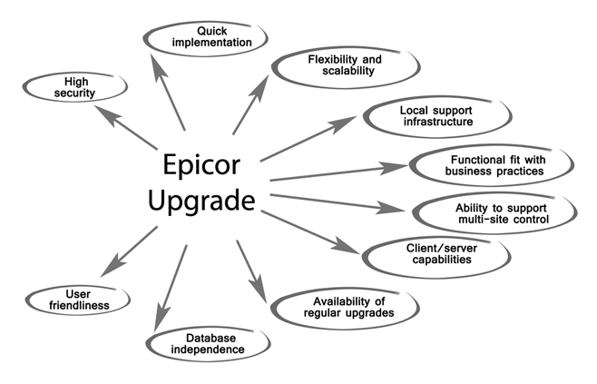 Epicor Upgrade